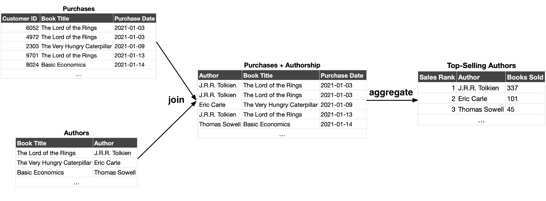 umair-akbar-top selling authors - A Data Pipeline is a Materialized View